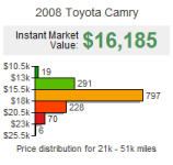 What's Your Car Worth? Widget Sample